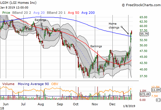 LGI Homes (LGIH) broke out above its 200DMA resistance and closed at a 4-month high.