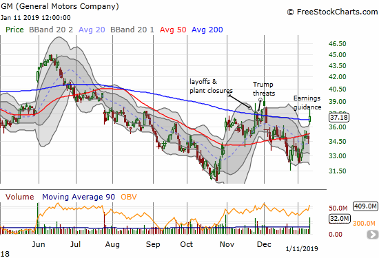 General Motors (GM) gapped higher for a 7.1% gain and a close above its 200DMA.