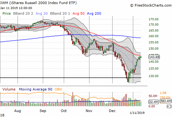 The iShares Russell 2000 ETF (IWM) is making grudging progress toward a test of 50DMA resistance.