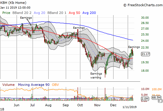 KB Home (KBH) attempted a post-earnings recovery but faded to a 0.8% gain on the day.
