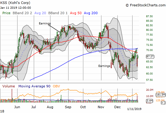 Kohl's (KSS) is attempting a major recovery from its big gap down. Overhead resistance looms again.