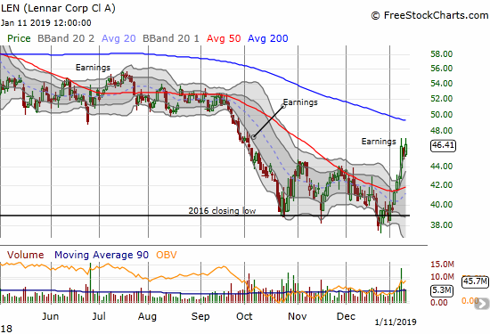 Lennar (LEN) closed at a marginally new post-earnings high with its third straight close above its upper Bollinger Band.