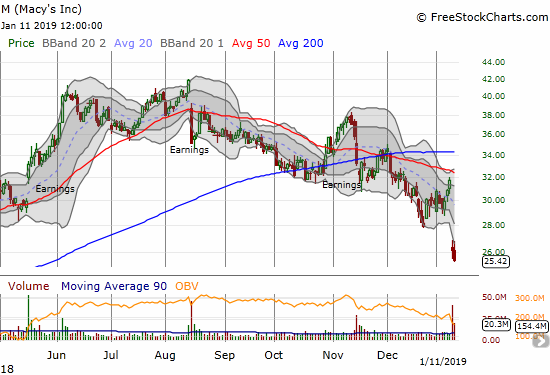 Macy's (M) continued its post-guidance descent with a 2.6% drop and 11-month low.