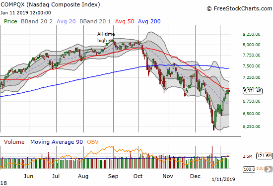 Netflix (NFLX) bullishly broke out above its 200DMA with a 4.0% gain.