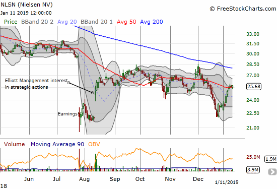 Nielsen bounced back to its 50DMA pivot from a steep December drop.