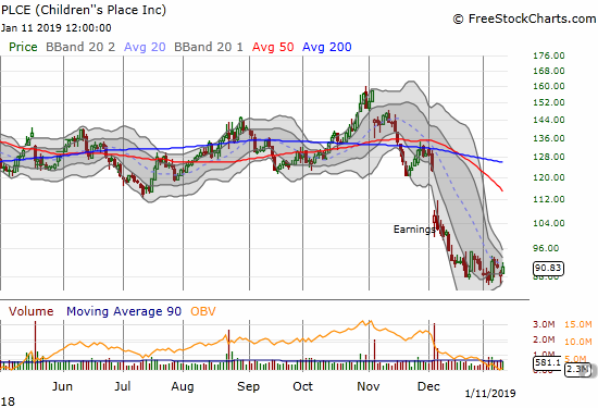 A 1-month consolidation for Children's Place (PLCE) is starting to produce a Bollinger Band squeeze.