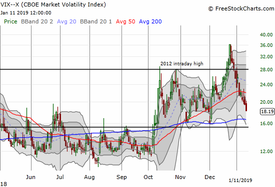 The volatility index, the VIX, dipped steeply again and looks set to test the 15.35 pivot.