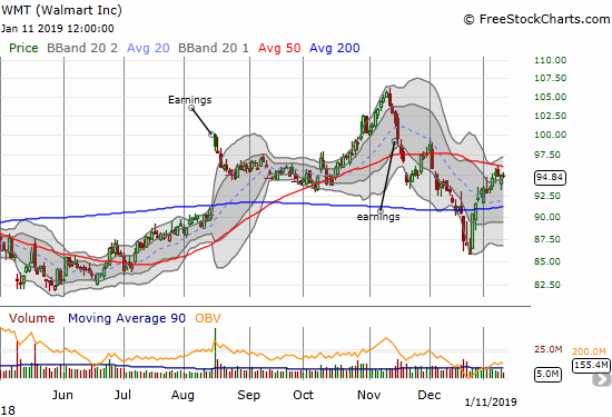 Walmart (WMT) gapped down on Thursday but closed the gap by day's end. Resistance at the 50DMA looms large.