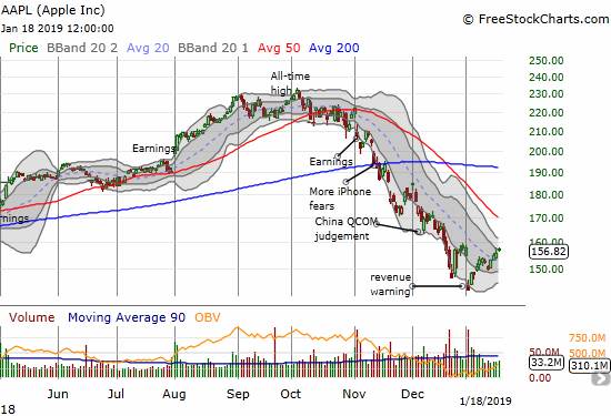 Apple (AAPL) effectively closed the gap from its revenue warning from the beginning of the year. A breakout above $158 will put declining 50DMA resistance in play.