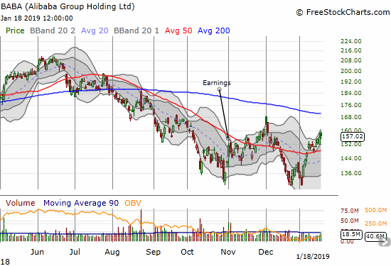 Alibaba (BABA) gained 0.7% as it rises through its upper Bollinger Band channel.
