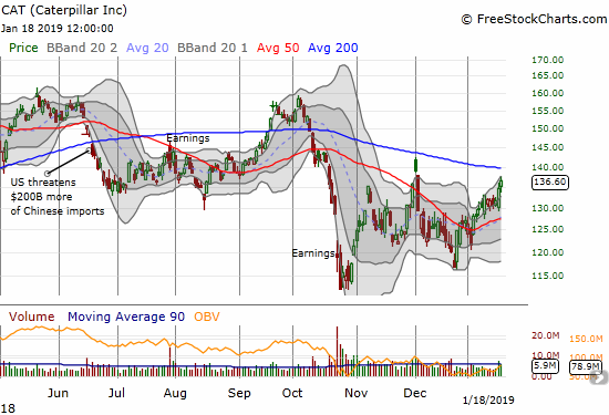 Caterpillar (CAT) gained 1.5% as trading volume picks up ahead of a critical test of 200DMA resistance.