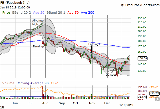 Facebook (FB) gained 1.2% as it faded back to $150. Still, 50DMA support is looking more and more secured.