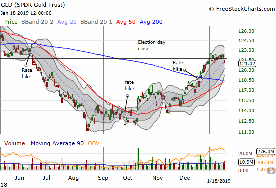 The SPDR Gold Shares (GLD) gapped down for a 0.9% loss as resistance from the election day close won the day.