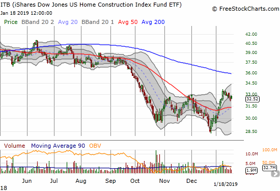The iShares US Home Construction ETF (ITB) is languishing as it drifts closer to a test of 50DMA support.