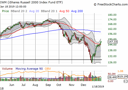 The iShares Russell 2000 ETF (IWM) confirmed its 50DMA breakout with a 1.0% gain.