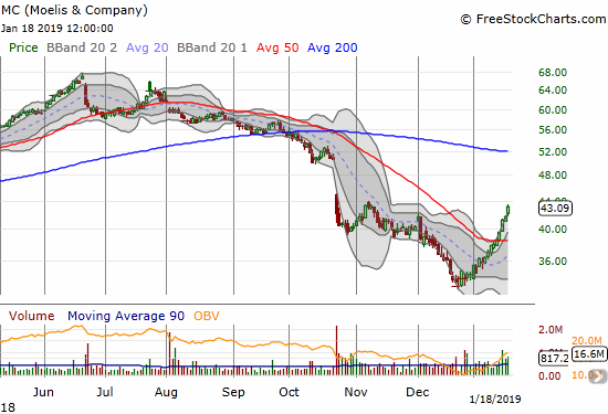 Moelis & Company (MC) continues to slingshot higher. The stock gained 3.1% for a 2+ month high.