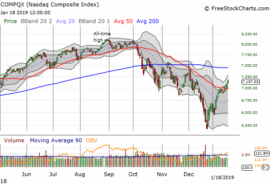 The NASDAQ followed through on its 50DMA breakout and confirmation with a 1.0% gain.