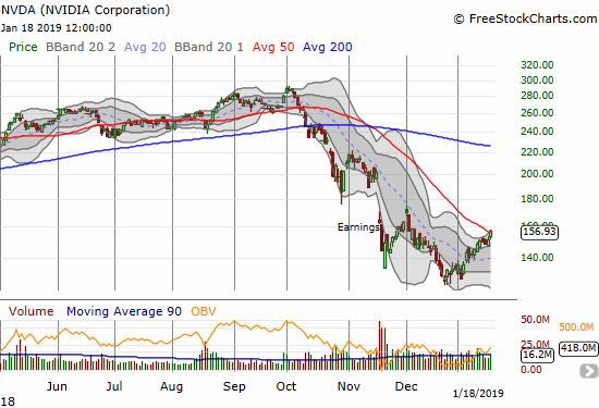 Nvidia (NVDA) closed above its 50DMA resistance with a 3.4% gain.