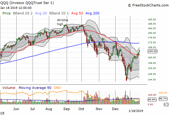 The Invesco QQQ Trust (QQQ) confirmed its 50DMA breakout with a 1.0% gain. Resistance at the 200DMA is now in play.