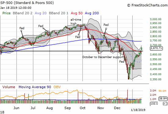 The S&P 500 (SPY) gapped over resistance around 2633 to confirm a 50DMA breakout with a 1.3% gain on the day.