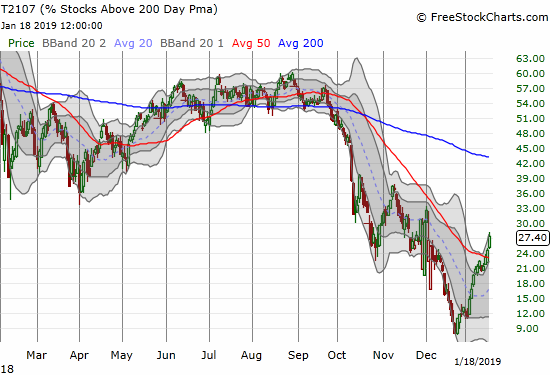 AT200 (T2107) is still low but it broke through a primary downtrend and has risen nearly unabated since December's historic low.