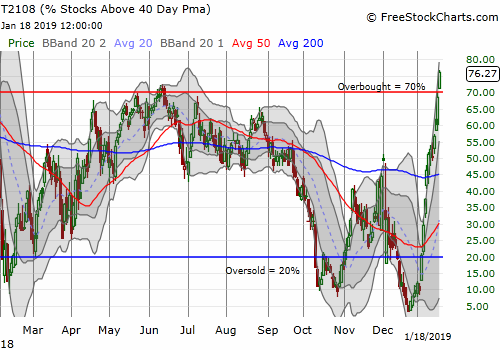 AT40 (T2108) sliced through the overbought threshold after lightly tapping it the previous day. AT40 closed at 76.3%.