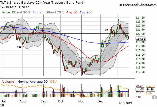 The iShares 20+ Year Treasury Bond ETF (TLT) closed its gap up from the Fed's rate decision exactly a month ago.