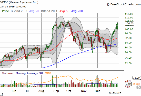 Veeva Systems (VEEV) is stretching for its all-time high. The stock gained 2.5%.