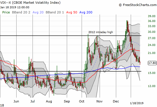 The volatility index, the VIX, dropped just 1.4% as the implosion continues to drip away.