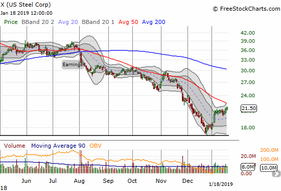 U.S. Steel (X) is still creeping toward a rendezvous with 50DMA resistance.