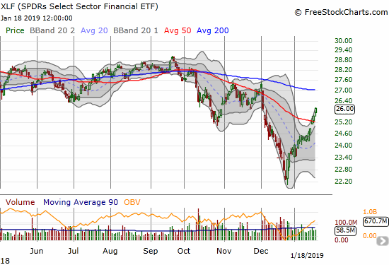 The Financial Select Sector SPDR ETF (XLF) confirmed its 50DMA breakout with a 1.7% gain.