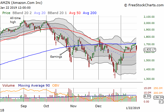 Amazon.com (AMZN) confirmed a failure at 200DMA resistance with a 3.8% loss. The stock nearly tapped its 50DMA support as well.