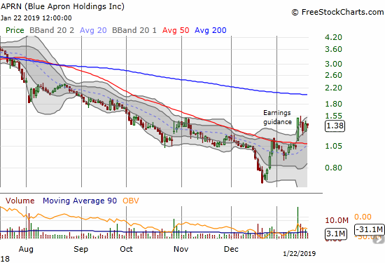 Blue Apron (APRN) soared above 50DMA resistance following earnings guidance. Follow-through has yet to happen as the stock quickly went into consolidation mode.