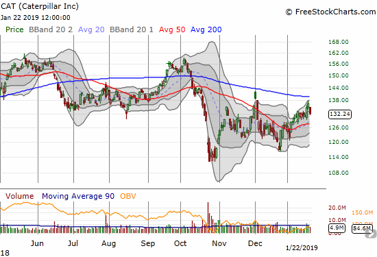 Caterpillar (CAT) lost 3.2% but remained within a ragged uptrend around its upper Bollinger Band.