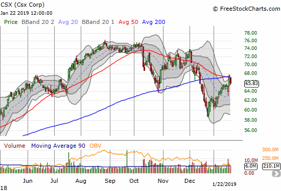 After a full and impressive post-earnings recovery, CSX confirmed a rejection from 200DMA resistance with a 2,3% loss.
