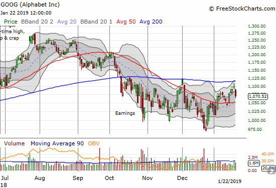 Alphabet (GOOG) confirmed a rejection from 200DMA resistance with a 2.5% loss. A test of 50DMA support looms.