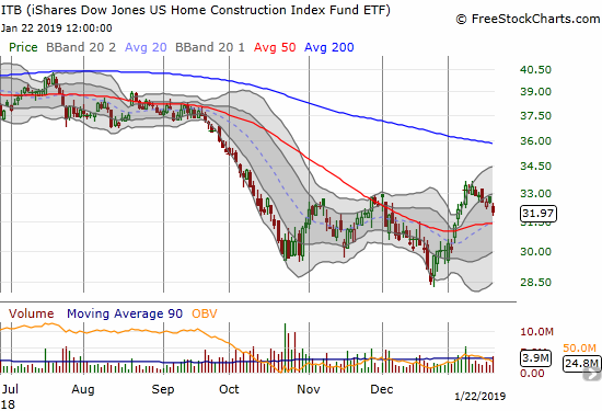 The iShares US Home Construction ETF (ITB) lost 1.7% as it continued to dribble toward a test of 50DMA support.