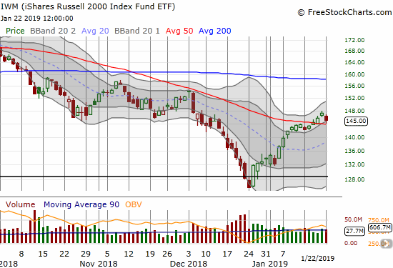 The iShares Russell 2000 ETF (IWM) lost 1.6% after coming within a hair of tapping its 50DMA support.
