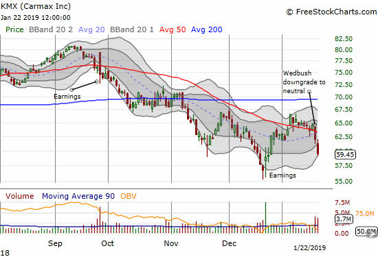 Carmax (KMX) lost another 4.0% in a move that confirmed 50DMA resistance.