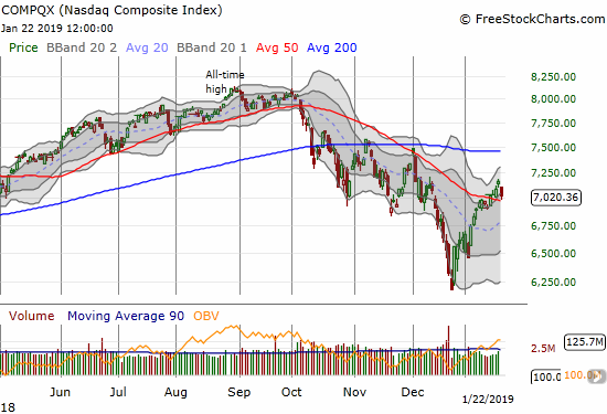The NASDAQ lost 1.9% but bounced off 50DMA support.
