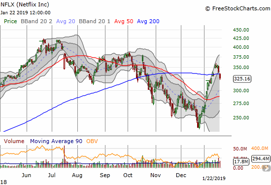 Netflix (NFLX) lost 4.1% as it followed through on post-earnings selling and broke through 200DMA support.