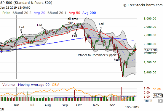The S&P 500 (SPY) lost 1.4% but bounced off 50DMA support.