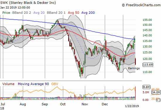 Stanley Black & Decker (SWK) lost 15.5% after reporting earnings. The move not only confirmed 200DMA resistance but also gapped down below 50DMA support.