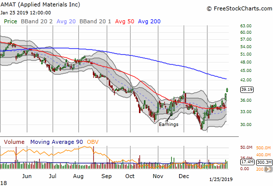 Applied Materials (AMAT) gained 3.6% for a near 4-month gain. Although the stock is above its upper Bollinger Band, the overhead 200DMA resistance looks like it is in play.