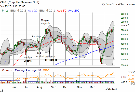 Chipotle Mexican Grill (CMG) gained 1.9% for a 25-month high.