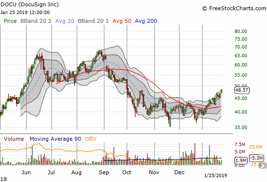 Docusign (DOCU) gained 4.0% to a near 4-month high. The stock confirmed its double-bottom but faces stiff overhead resistance from a double-top.