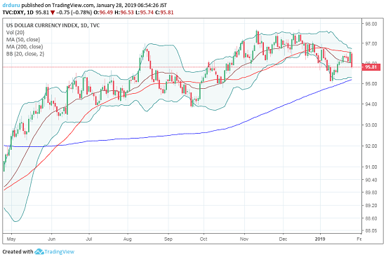 The U.S. dollar index (DXY) may be slowly rolling over. Another failure at 50DMA resistance sets up a fresh challenge of 200DMA support.