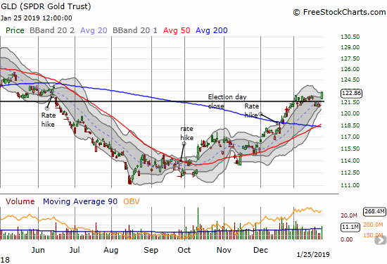 SPDR Gold Trust (GLD) ran up 1.5% for a new 7-month high.