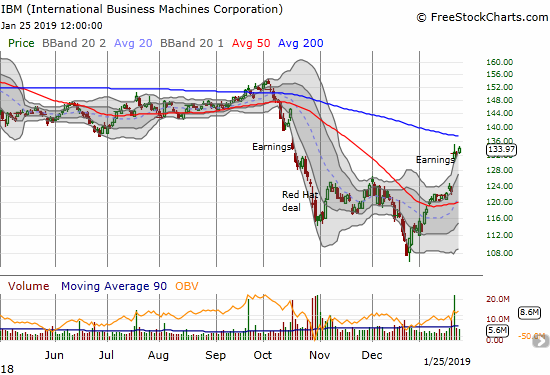International Business Machines (IBM) continued its new momentum with a 1.1% gain. Resistance from the 200DMA looms overhead.