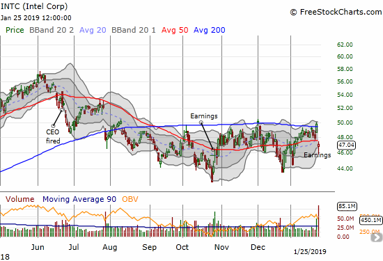 Buyers picked Intel (INTC) off its post-earnings intraday low but the stock still closed below its 50DMA.